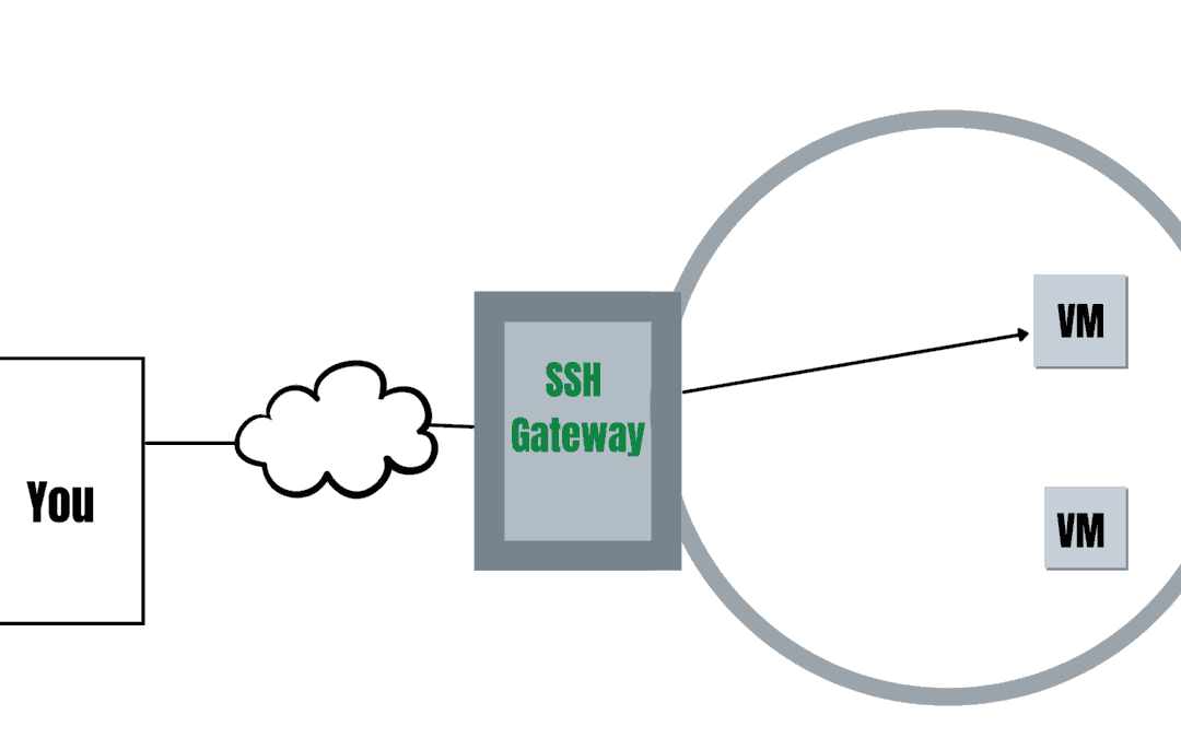 GPUonCLOUD SSH Gate Overview