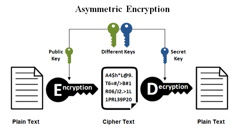 How to generate SSH key